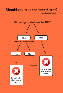 breath-test-flowchart