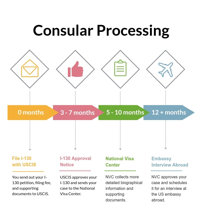consular-processing-parent-green-card-infographic