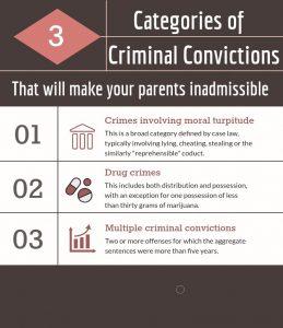 criminal-convictions-parent-green-card