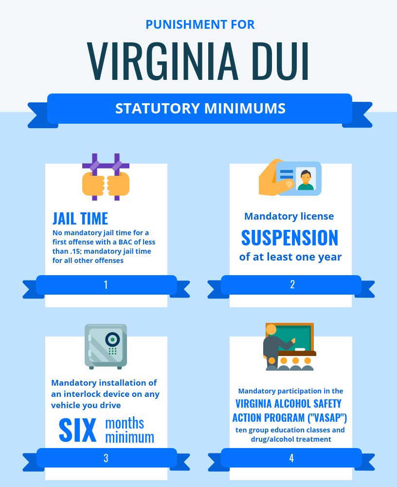 virginia-dui-punishment