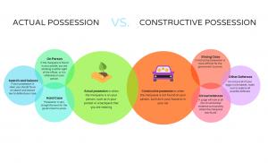actual-v-constructive-possession