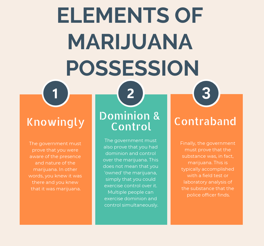 Possession of Marijuana in Virginia • Know Your RIghts • [2019]