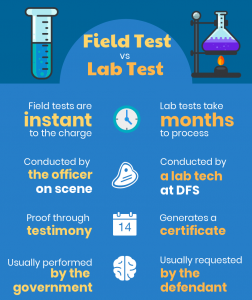 field-test-v-lab-test
