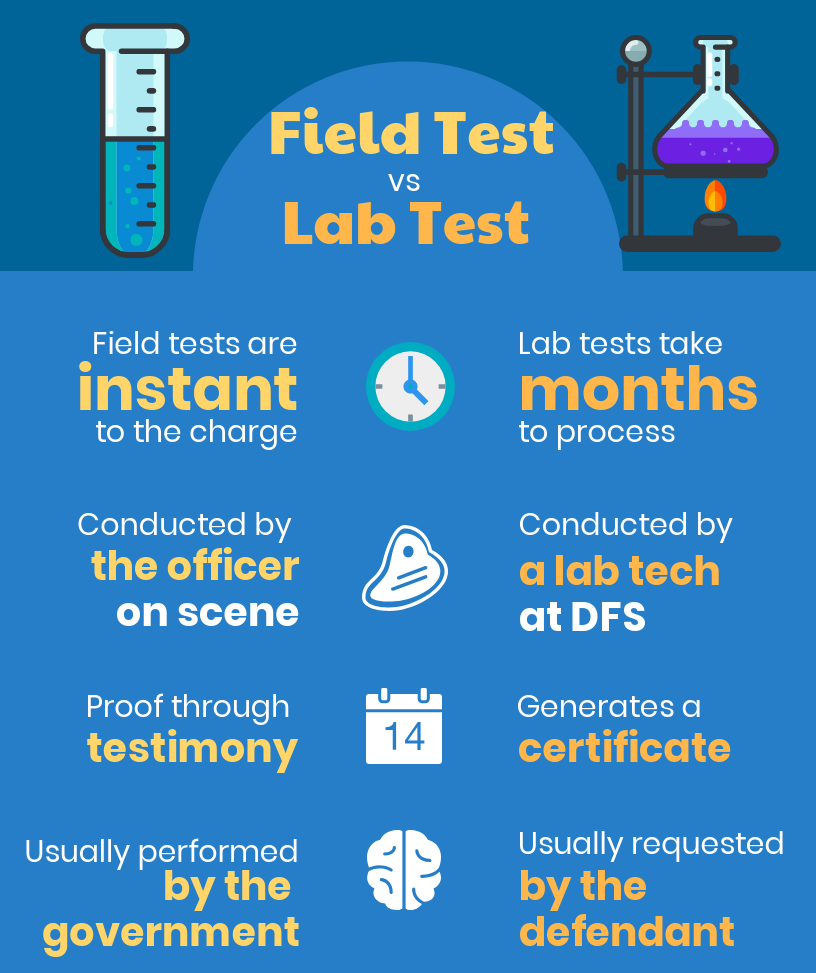 field-test-v-lab-test
