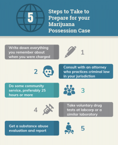 what-to-do-before-court